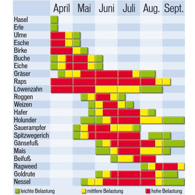Allergiker Kalender