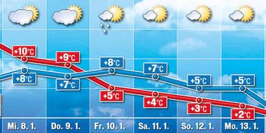 Wetter Winter Schnee Frühling Warm