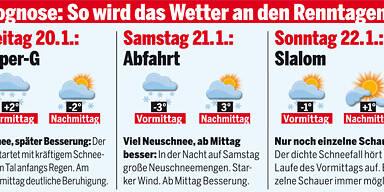 Wetterprognose Kitzbühel Hahenkammrennen vom 19.1.2012