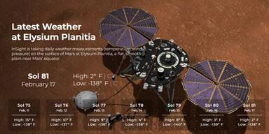 Mars-Wetter
