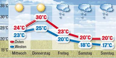 Wetter_prongose.jpg