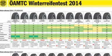 Winterreifentest_klein1_201.jpg
