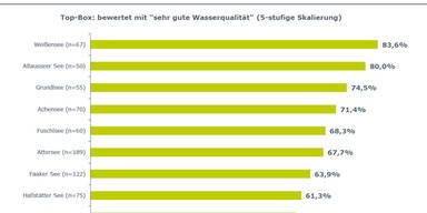Das große Badeseen-Ranking