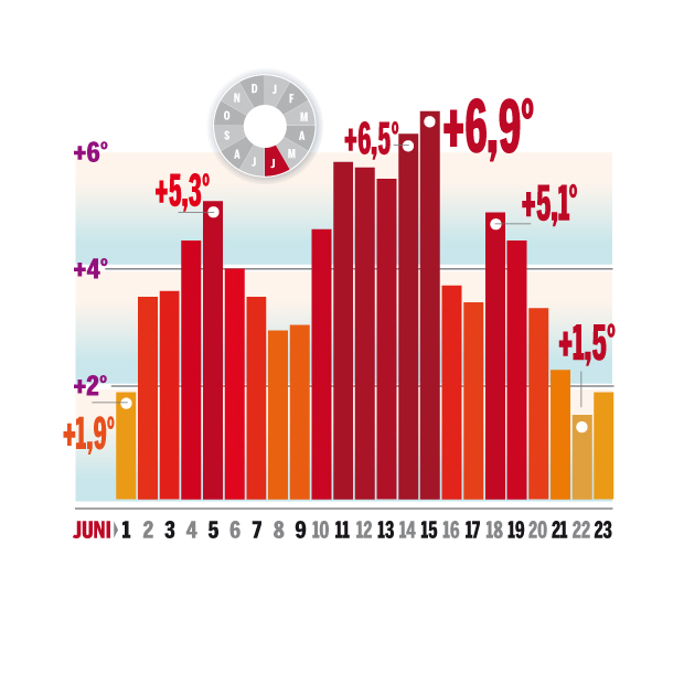 statistik hitze