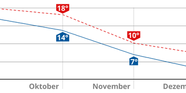 temperatur_kurve_tabelle.png