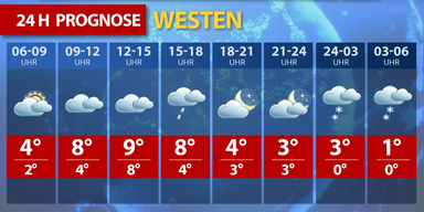 Wetterprognose für heute